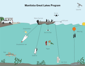 Drawing of sample equipment on the Manitoba Great Lakes